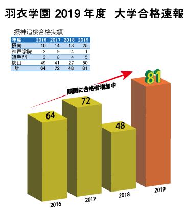 2019年大学合格実績速報(摂神追桃版)3/6更新